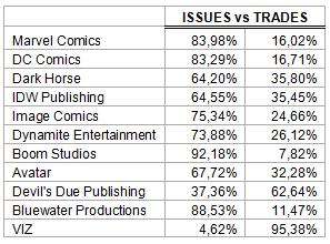 Trades vs issues