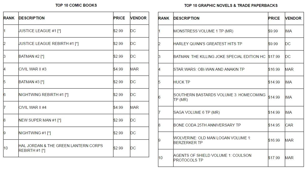 July 2016 Sales Titles